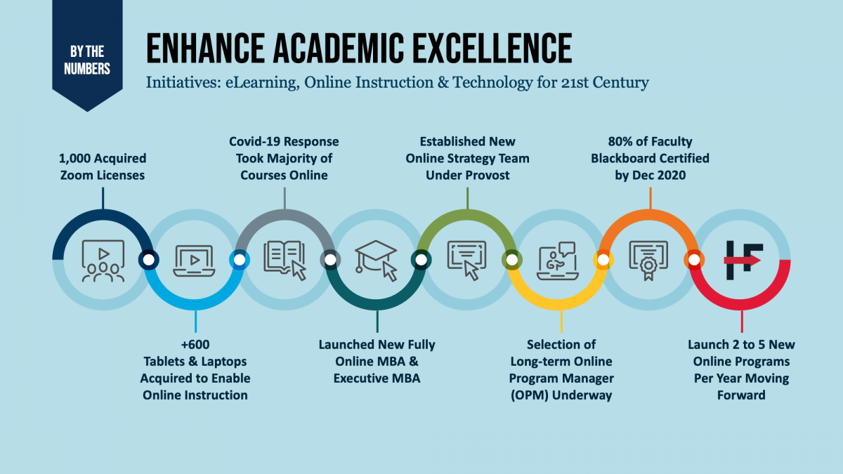 eLearning, Online Instruction & Technology for 21st Century
