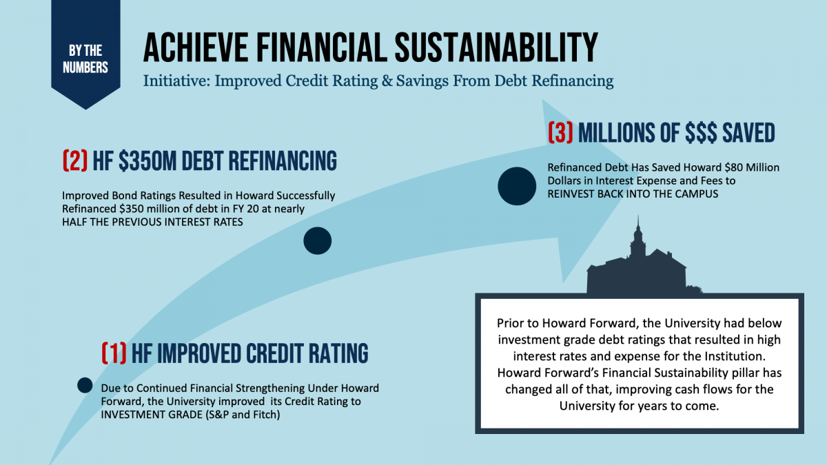 Improved Credit Rating & Savings From Debt Refinancing