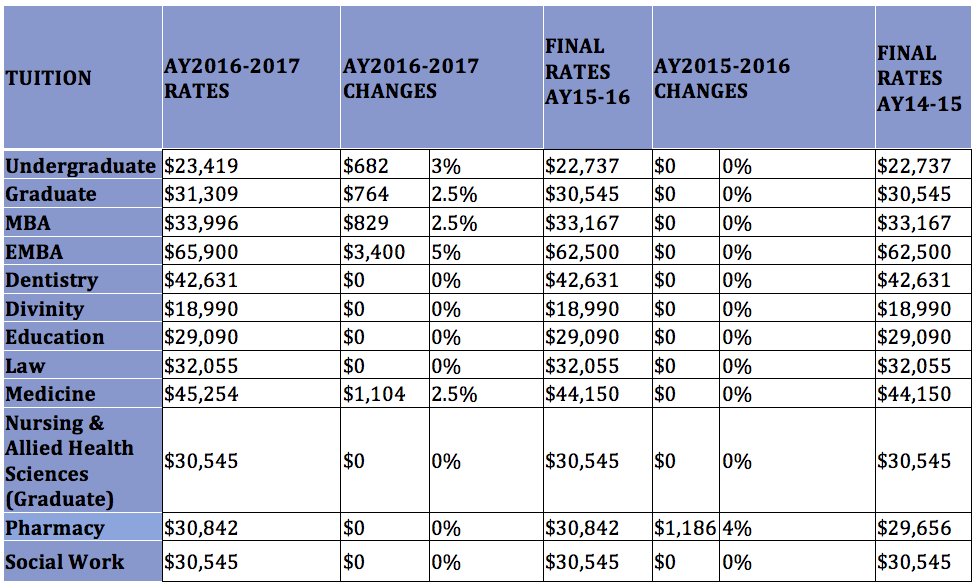 The Chart Below Reflects Adjustments In Academic Year 2016 2017 Tuition And Fees Compared To Years